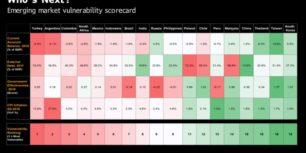 2018 Bloomberg Vulnerability Ranking